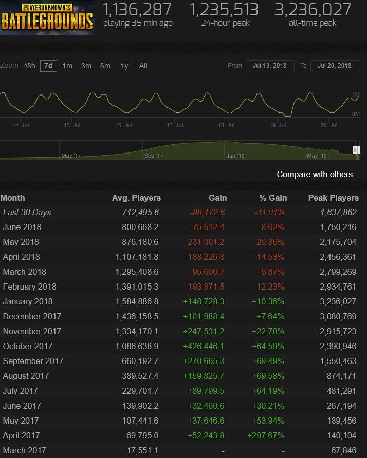 Statistiques PUBG