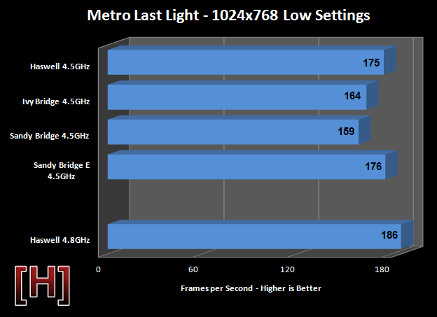 Sandy Bridge vs Ivy Bridge vs Haswell overclocked