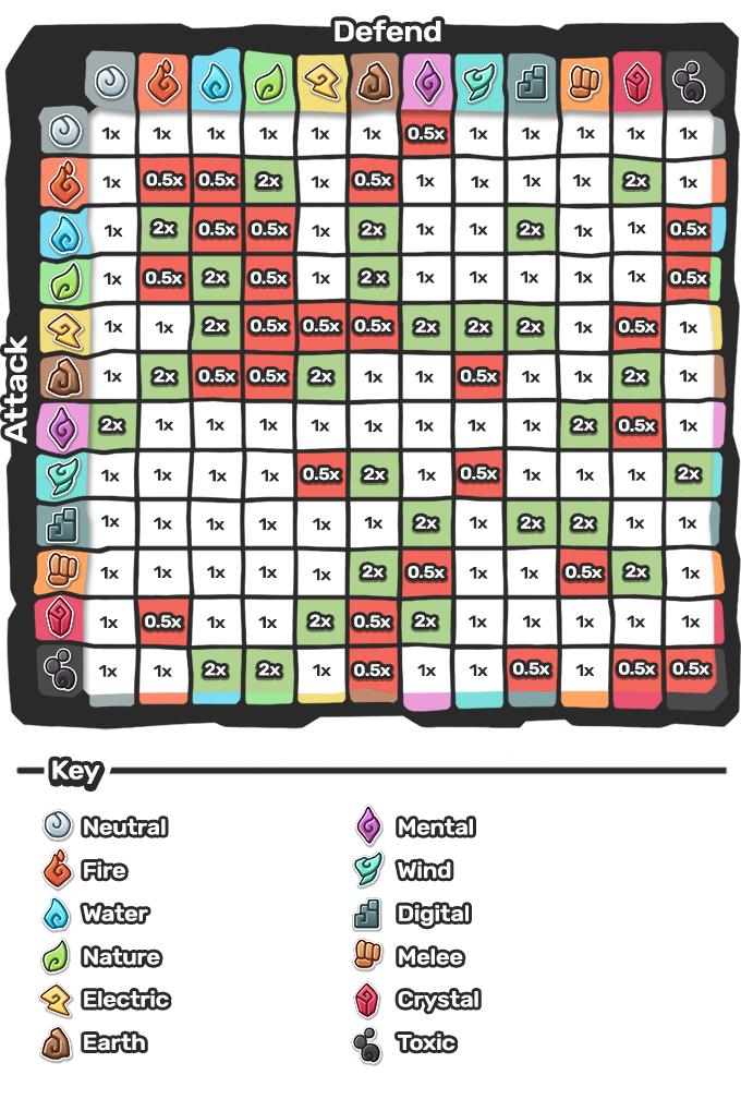 Table des éléments