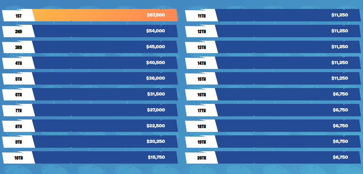 Gains Summer Skirmish semaine 4