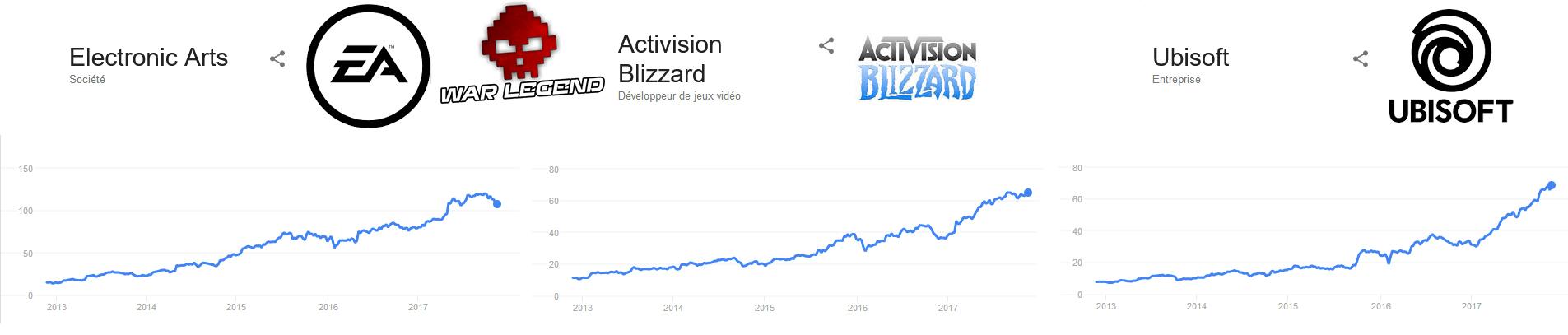 courbes d'évolution des prix des actions EA Activision Blizzard Ubisoft