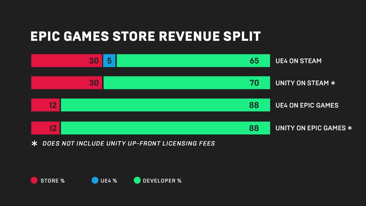 graphique du partage des revenus du Epic Games Store comparés à Steam