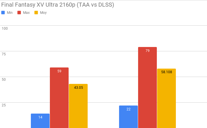 Test GeForce RTX 2080 Ti - Benchmark Final Fantasy XV DLSS
