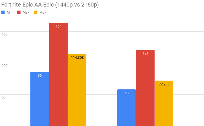 Test GeForce RTX 2080 Ti - Benchmark Fortnite