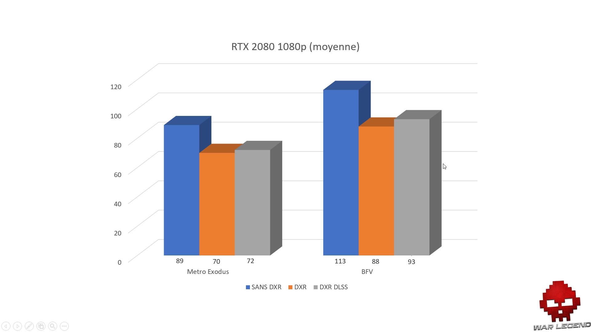 Graphique RTX 2080 1080p DXR