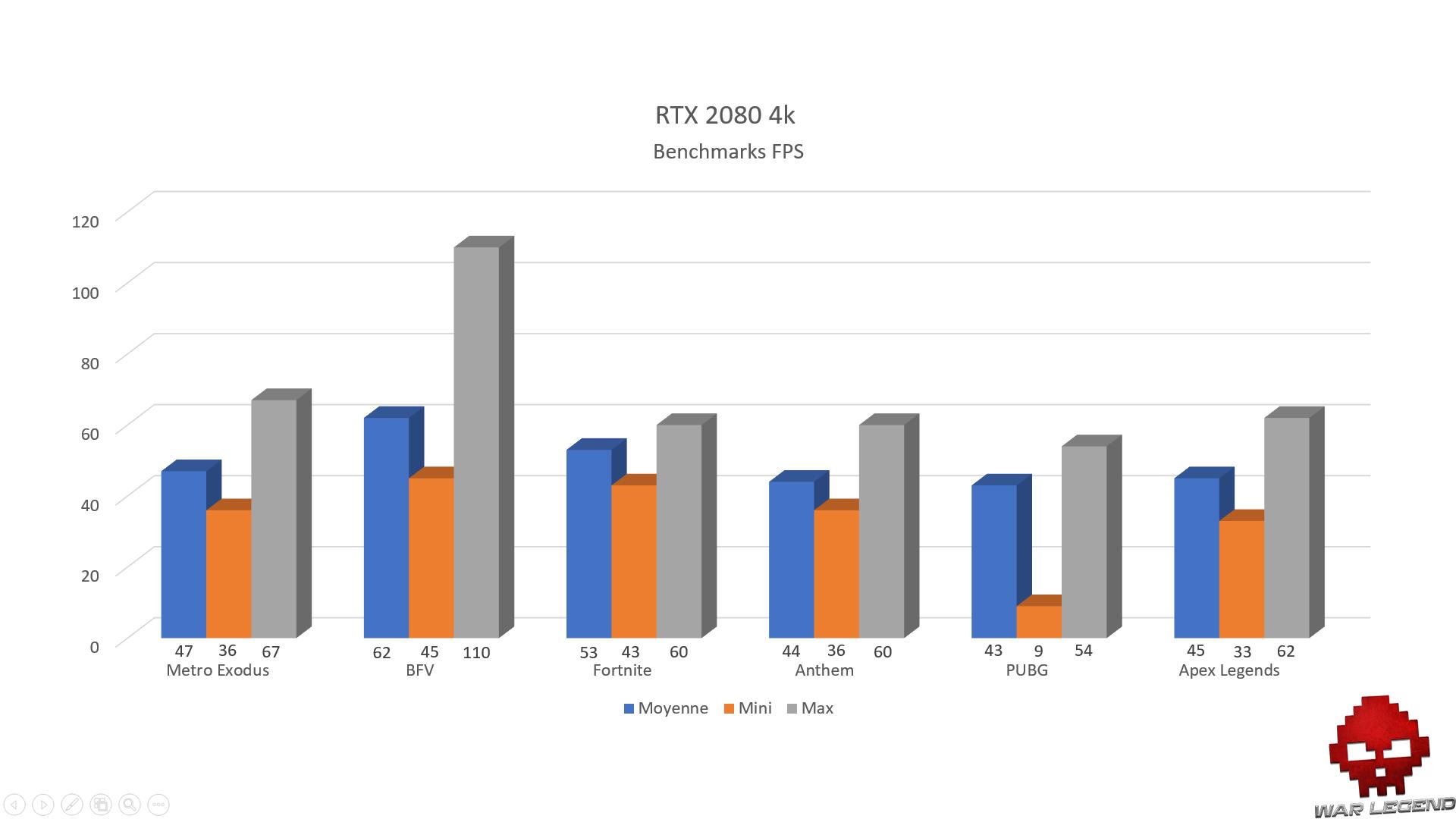 Graphique RTX 2080 4K