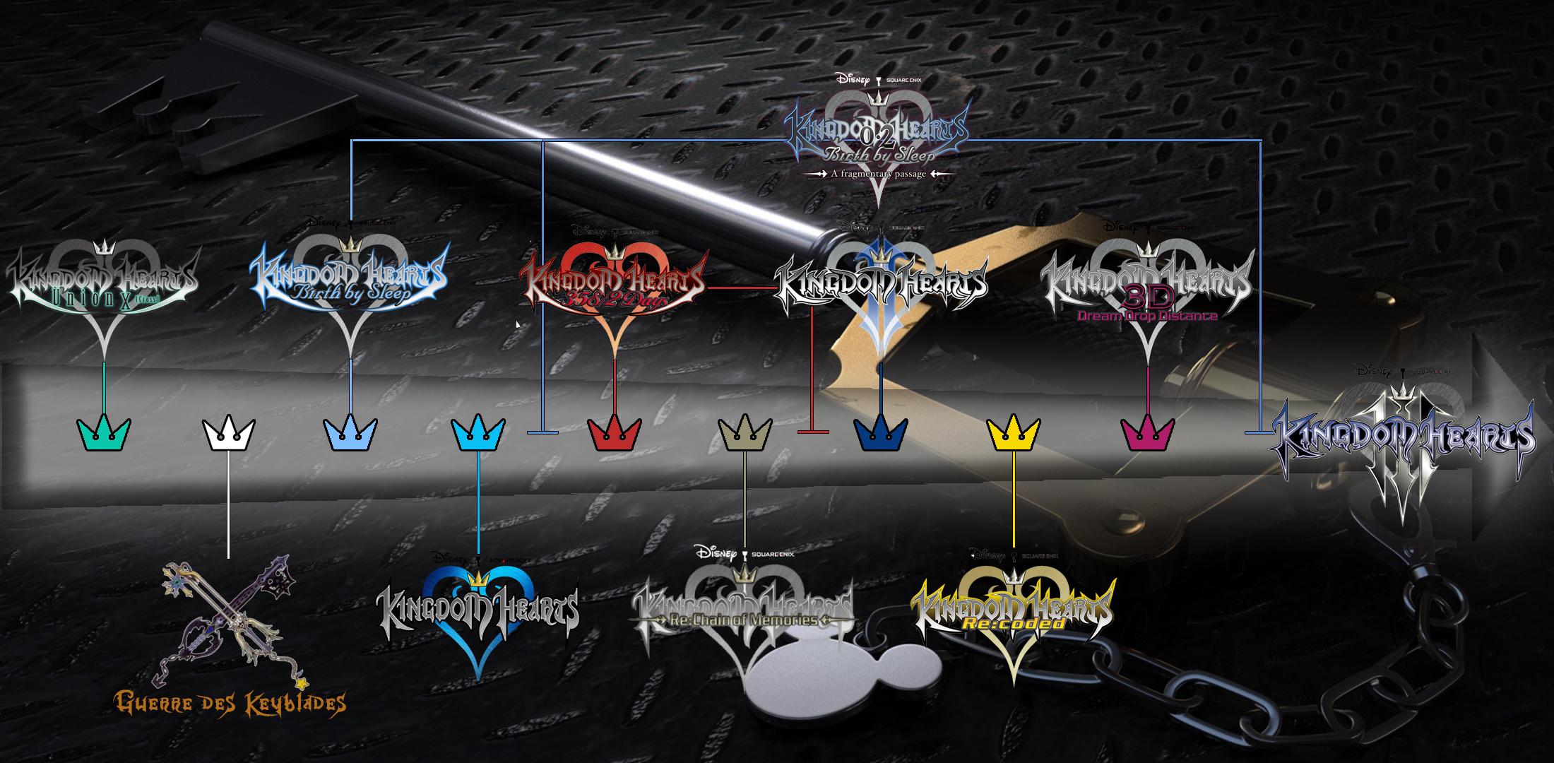 Kingdom Hearts - frise chronologique