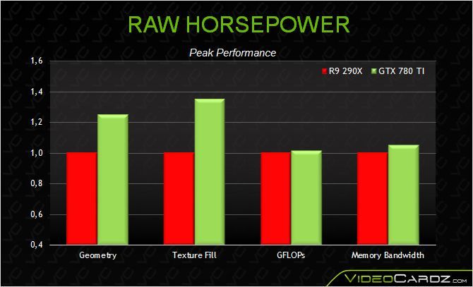 NVIDIA-GeForce-GTX-780-Ti-RAW-HORSEPOWER