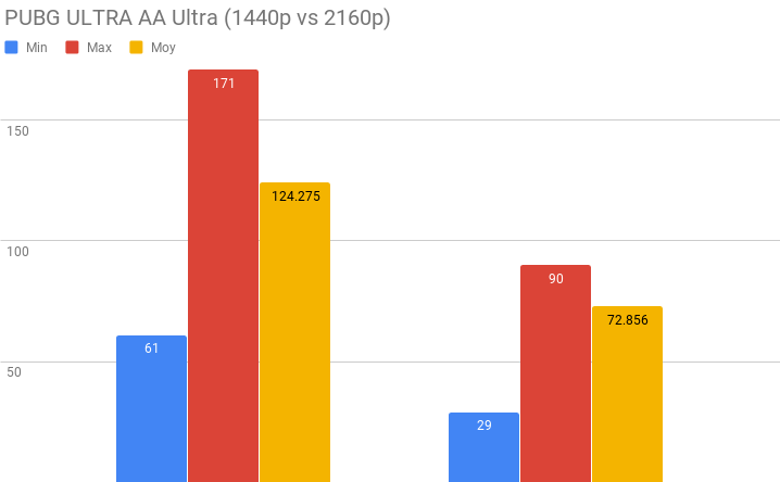 Test GeForce RTX 2080 Ti - benchmark PUBG