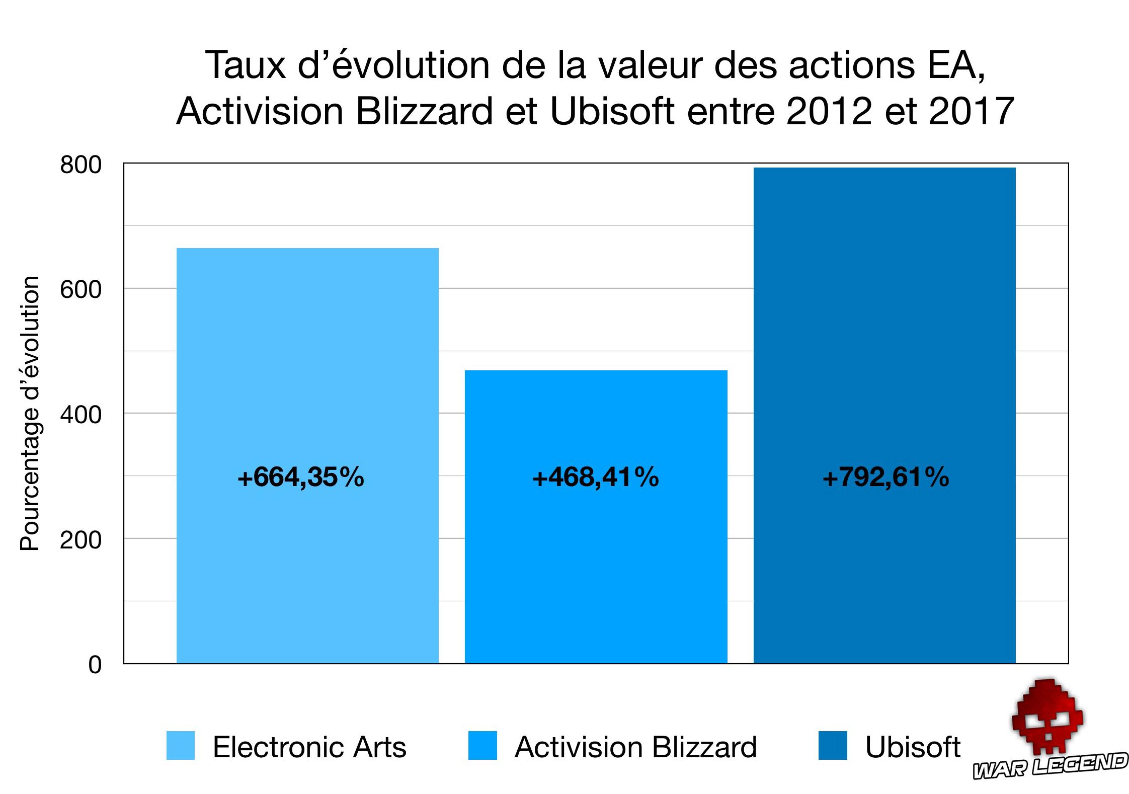 pourcentages d'évolution de la valeurs des actions Ubisoft, EA et Activision Blizzard, sous forme de graphique