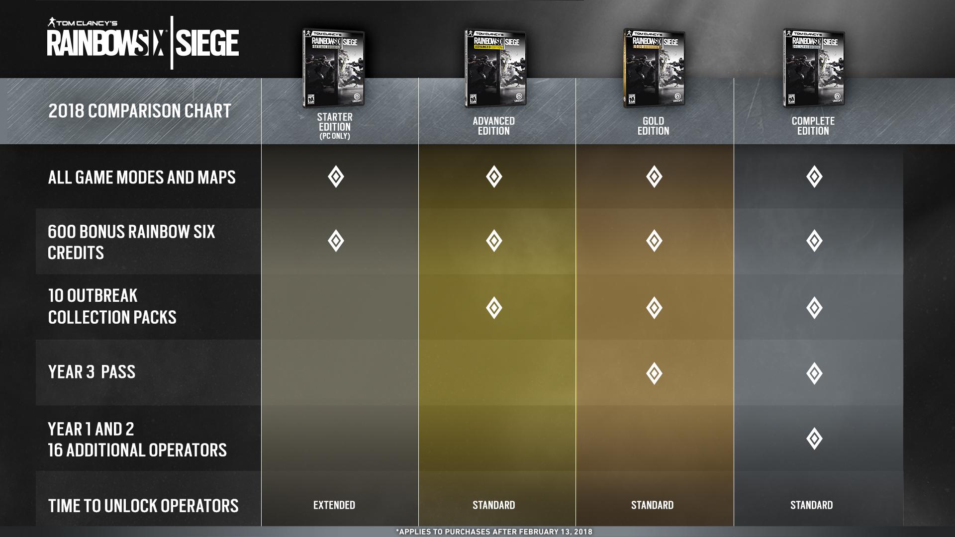 Rainbow Six: Siege - Ubisoft va changer le prix moyen vers le haut
