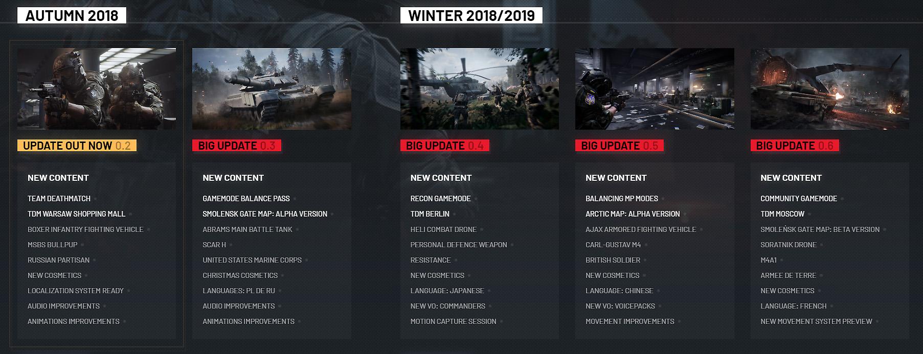 roadmap des mises à jour de World War 3