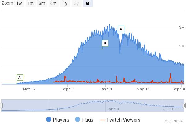 chart Steam DB PUBG depuis sa sortie