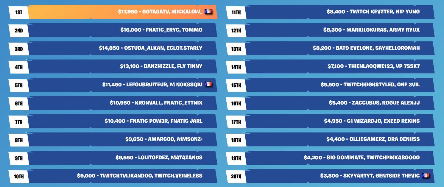 classement gains skirmish semaine 6 fortnite twitch rivals samedi
