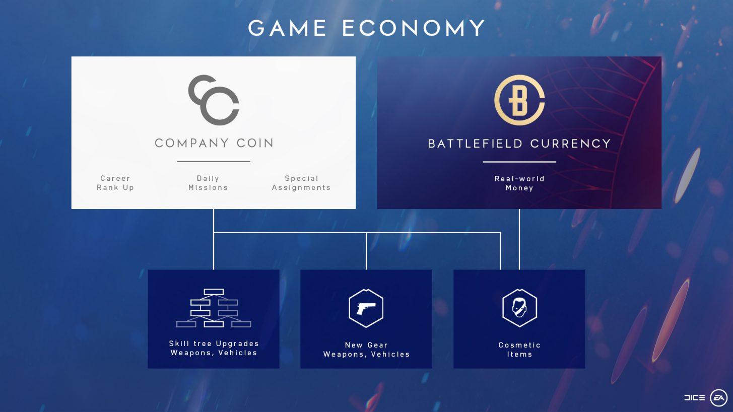 schéma économique battlefield