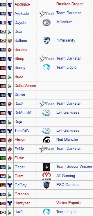 liste joueurs 1 dh summer
