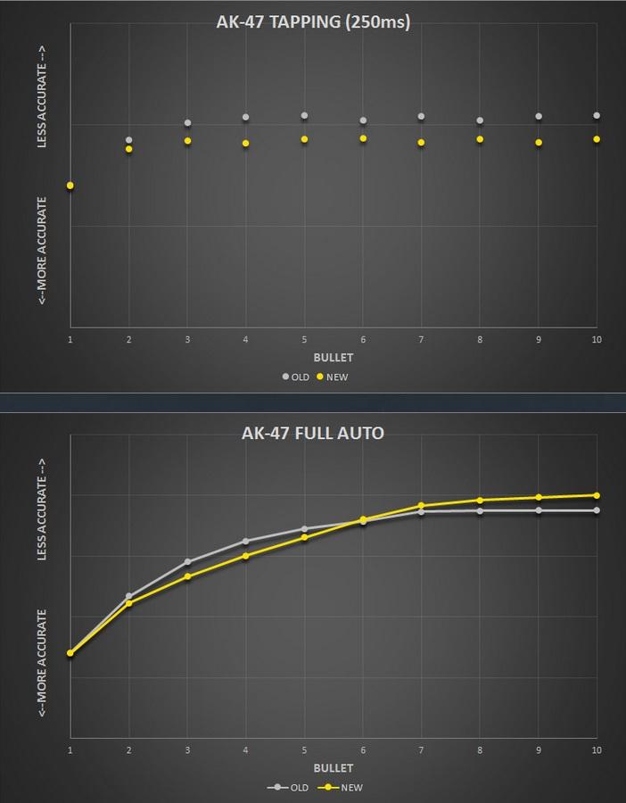 Ici, les graphiques concernant la précision de l'AK-47 selon son type d'utilisation ©Valve