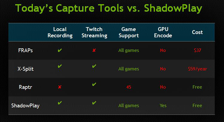 how to find nvidia shadowplay