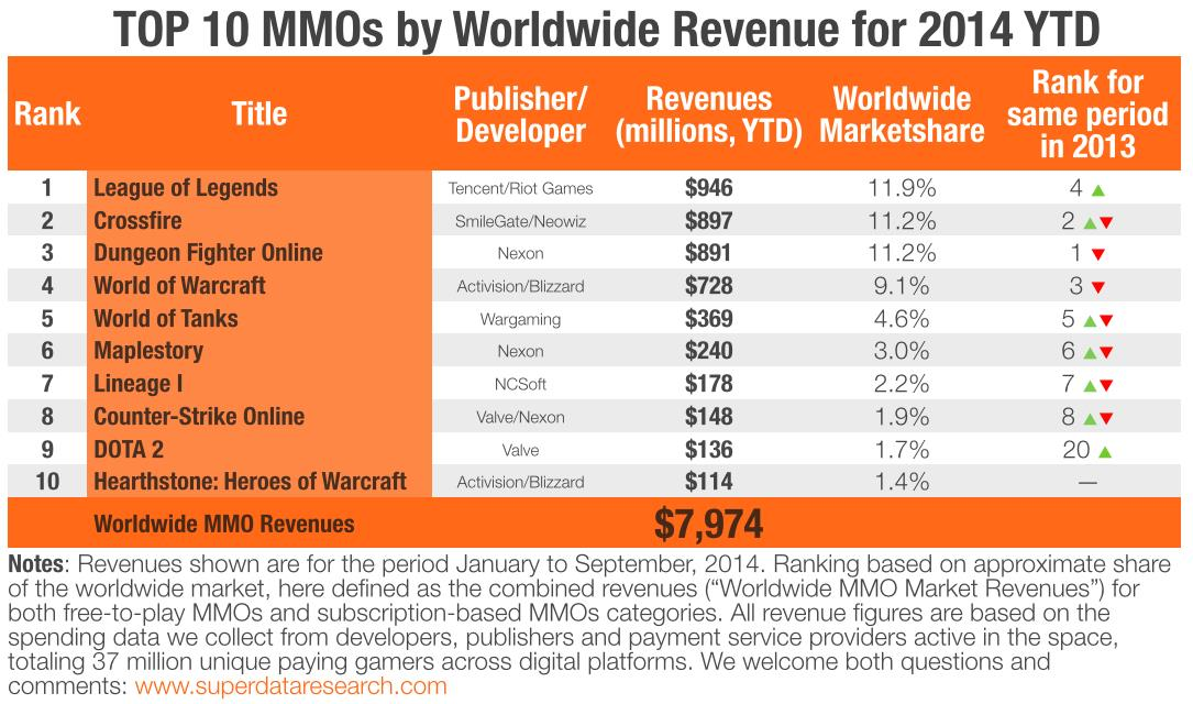 Superdata top 10 des mmo qui rapportent le plus d 39 argent for Top 10 online shopping sites in the world